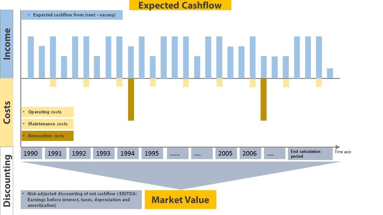 real estate valuation datapartner software
