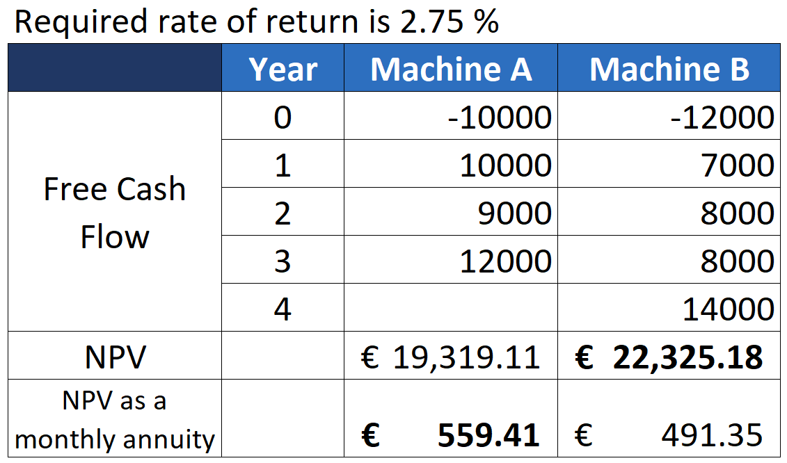 Comparison of 2 projects, NPV as a monthly annuity