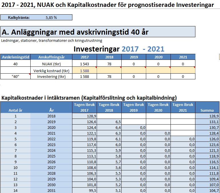Bild: NUAK och kapitalkostnader