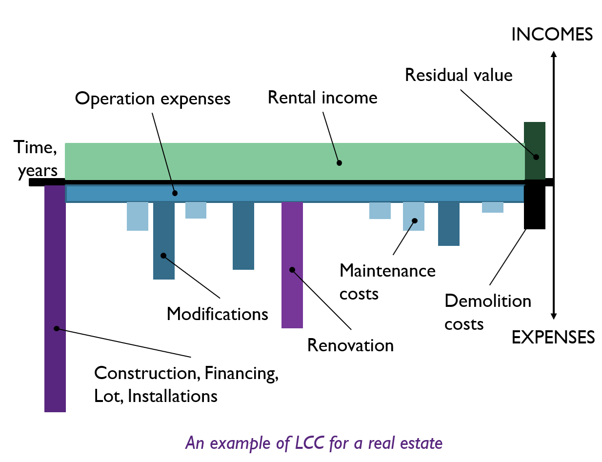 Life Cycle Costing of Real Estate